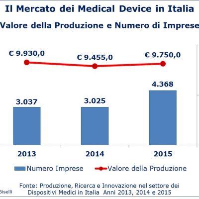 Fig 1 - Mercato medical device - Imprese e valore produzione