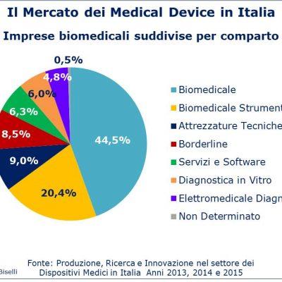Fig 2 - Mercato medical device - Imprese suddivise per comparto