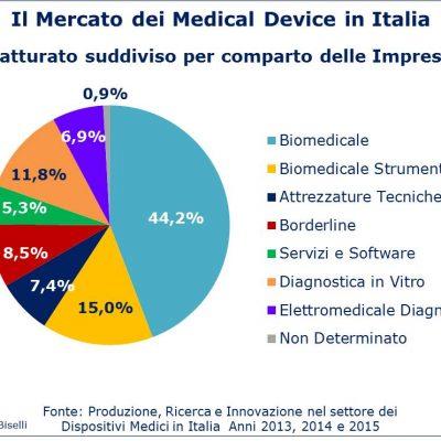 Fig 3 - Mercato medical device - Fatturato suddiviso per comparto