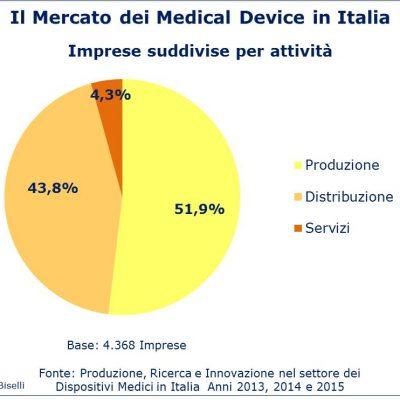 Fig 4 - Mercato medical device -  Imprese suddivise per attività