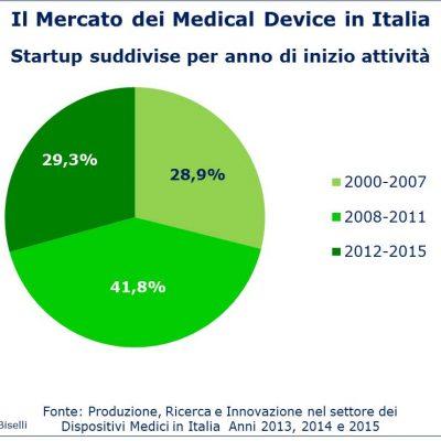 Fig 5 - Mercato medical device - Startup suddivise per anno nascita