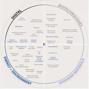40 tecnologie emergenti, cruciali per il futuro (fonte: OECD)