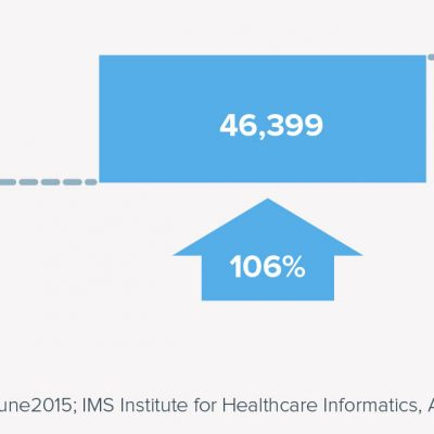 Comparison of iOS mHealth Apps 2013 and 2015
