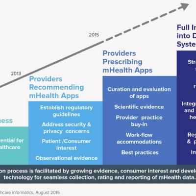 Hurdles to widespread provider prescribing of mHealth Apps