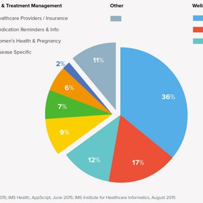 mHealth apps by category