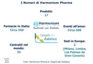 I numeri di Harmonium Pharma
