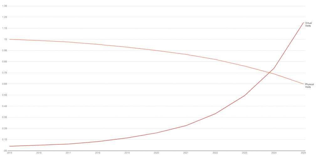 Proiezioni numero di visita medica, 2015-2025 - Fonte: University of Rochester Medical Center