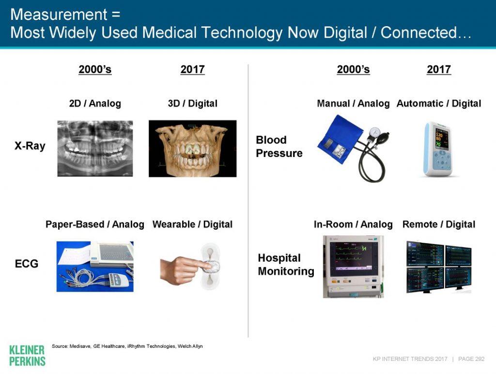 Health data go digital