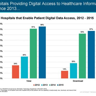 Digital Access to Patients information