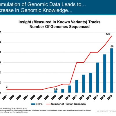 Evolution of Genomics