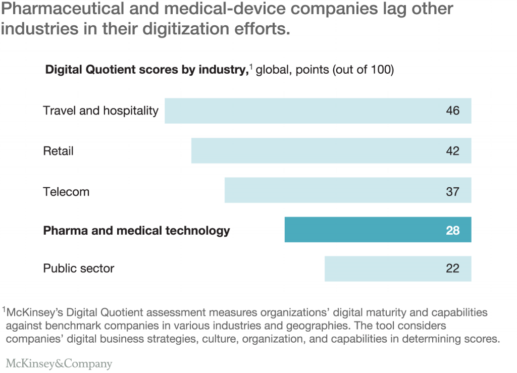 Pharmaceutical and medical Device companies lag other industries in their digitization efforts