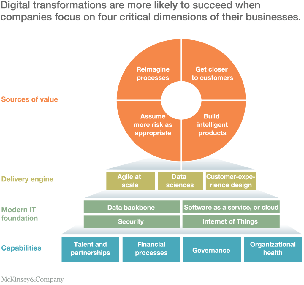 Digital transformations are more likely to succeed when companies focus on 4 critical dimensions of their businesses