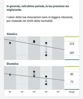 Dettagli e grafici dei trend di sistolica e diastolica divisi anche per fasce orarie