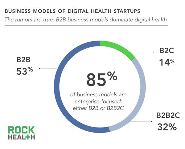 BM digital health startup