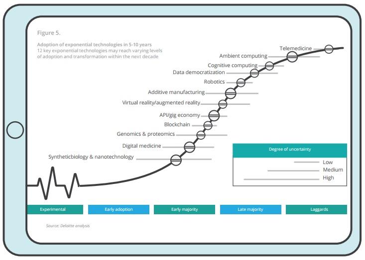 2018 Global health care outlook - Adozione delle tecnologie in 5-10 anni / 12 tecnologie che potrebbero raggiungere vari livelli di adozione e trasformazione nei prossimi 10 anni