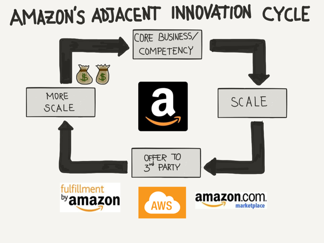 Amazon's adjacent Innovation Cycle