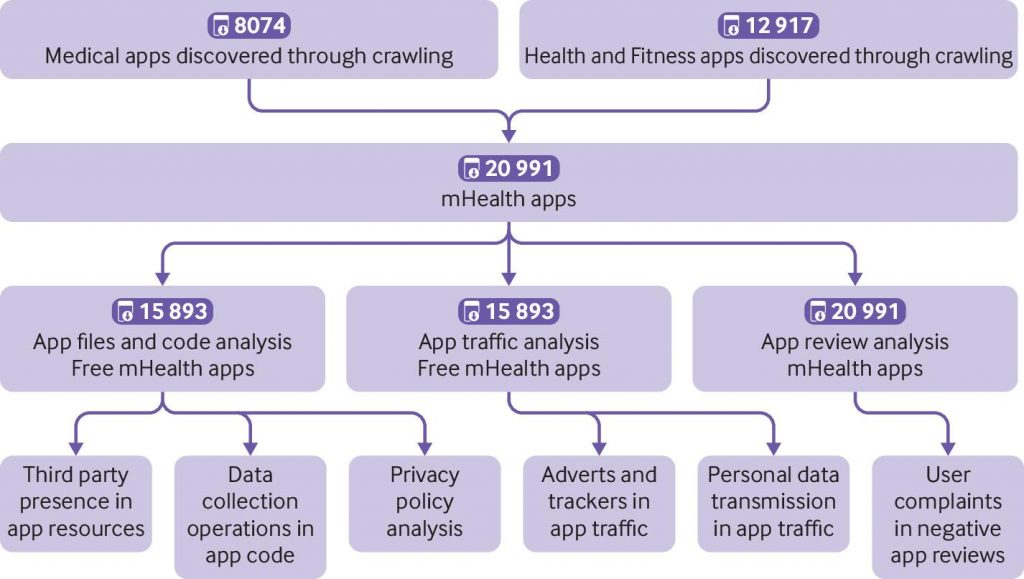 Privacy analysis of mobile health (mHealth) apps