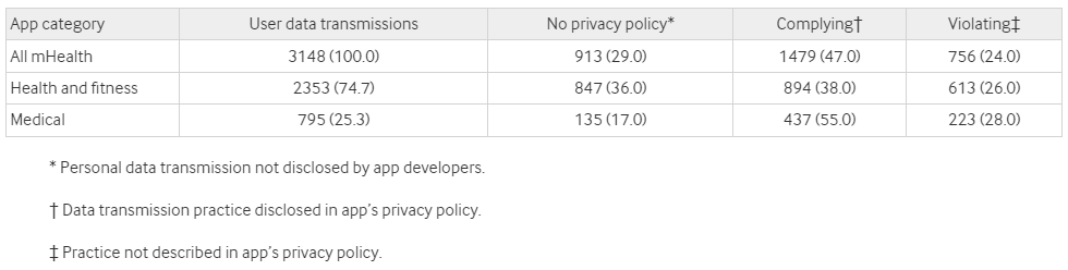 Consistency of data collection disclosure in privacy policy with user data transmissions in apps traffic. Values are numbers (percentages) unless stated otherwise